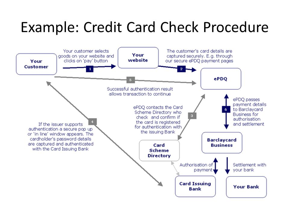 Example: Credit Card Check Procedure