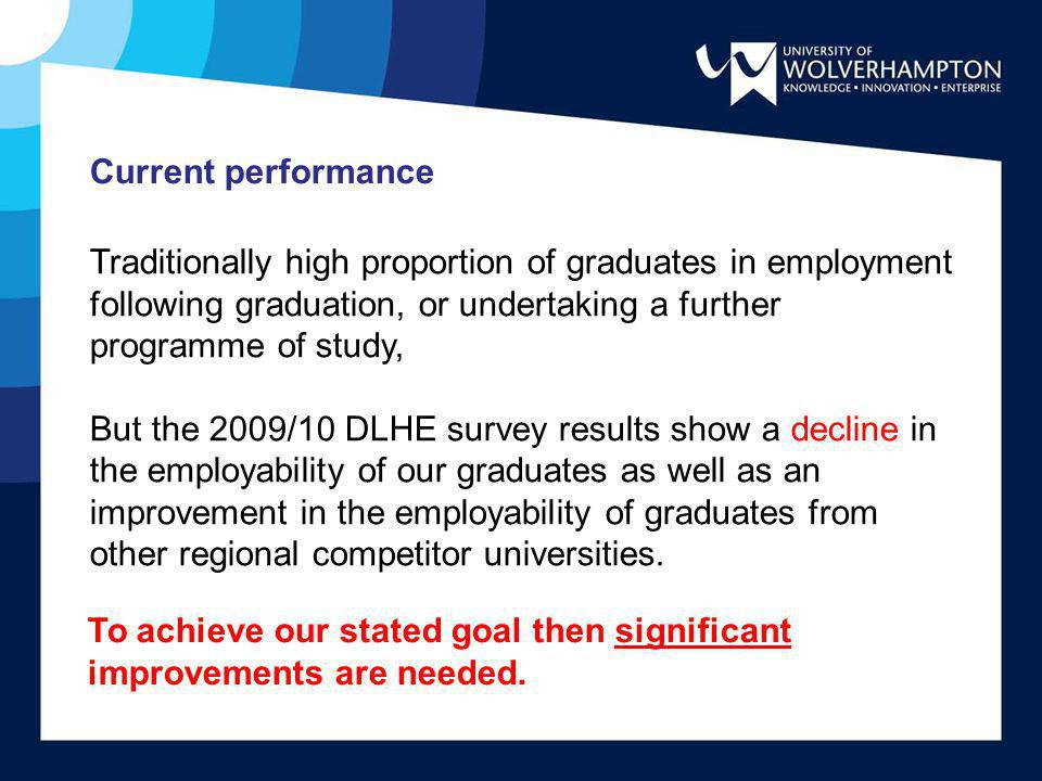 Current performance Traditionally high proportion of graduates in employment following graduation, or undertaking a further programme of study,