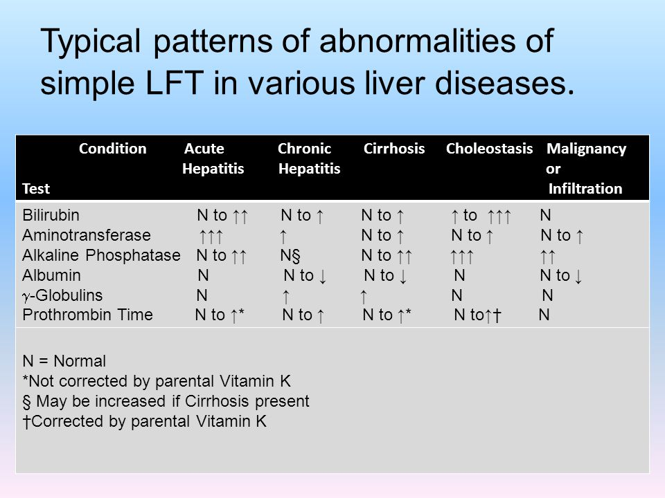 Typical patterns of abnormalities of simple LFT in various liver diseases.