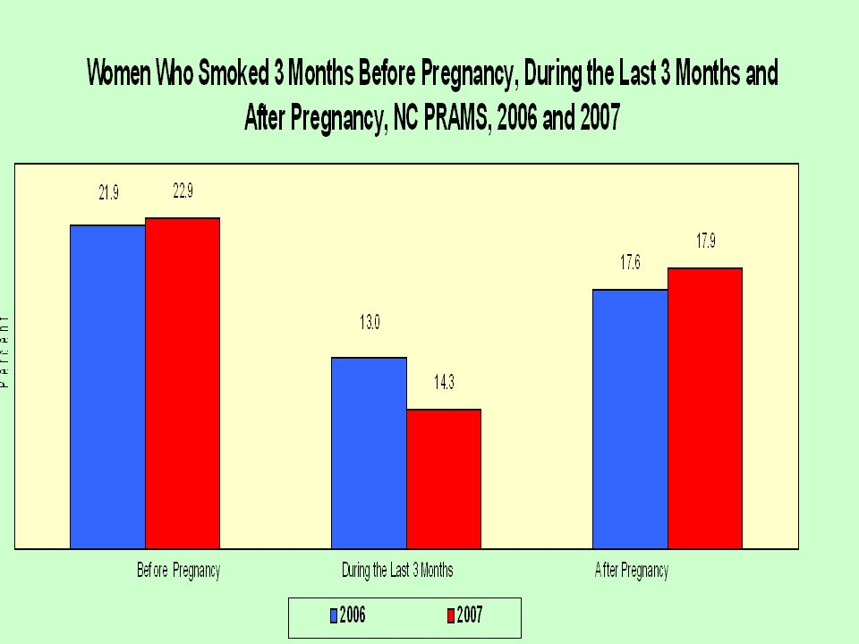 This shows the typical pattern of smoking among pregnant women