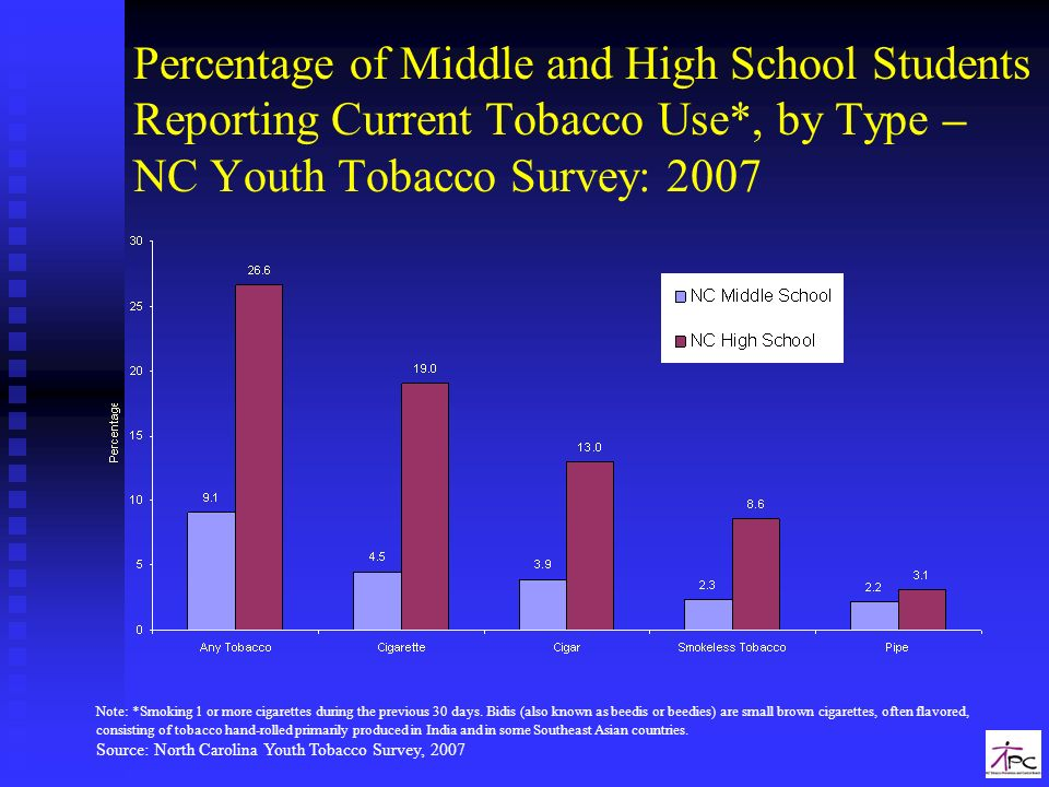 Percentage of Middle and High School Students Reporting Current Tobacco Use*, by Type – NC Youth Tobacco Survey: 2007