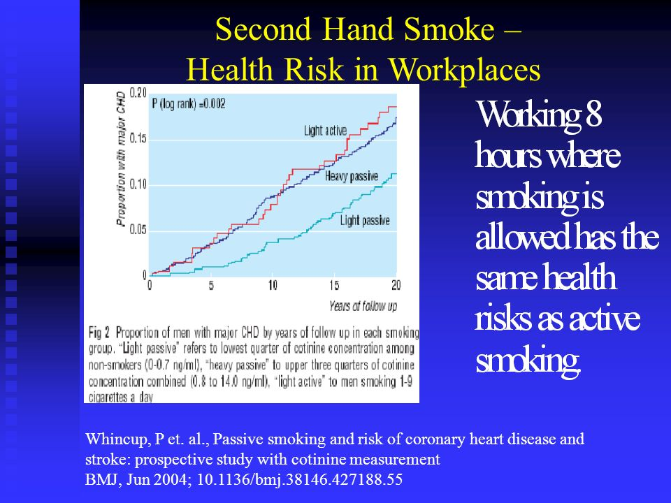 Second Hand Smoke – Health Risk in Workplaces