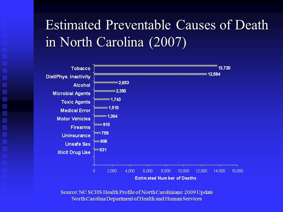 Estimated Preventable Causes of Death in North Carolina (2007)