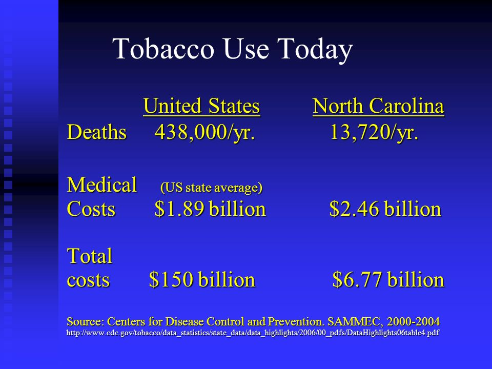 Tobacco Use Today United States North Carolina