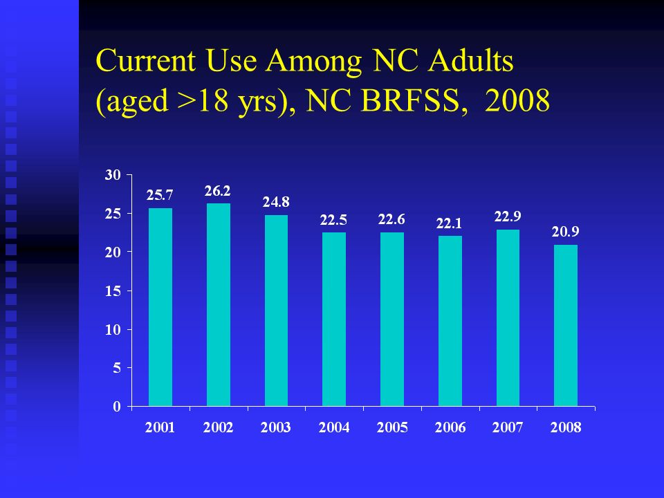 Current Use Among NC Adults (aged >18 yrs), NC BRFSS, 2008