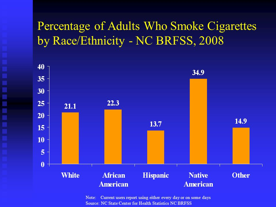 Percentage of Adults Who Smoke Cigarettes by Race/Ethnicity - NC BRFSS, 2008