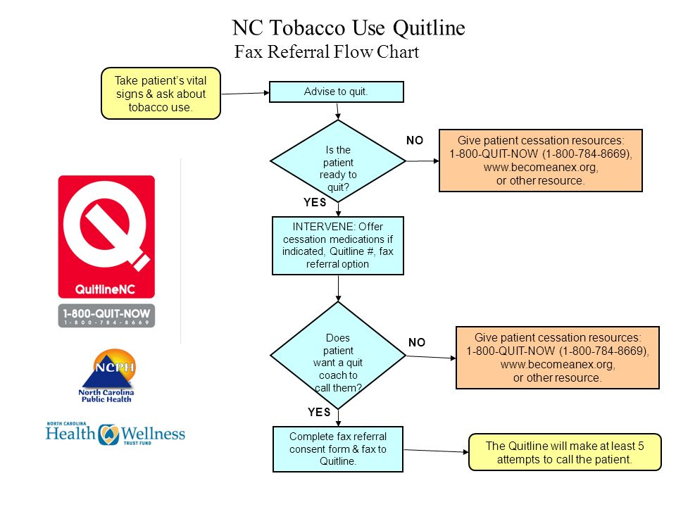 NC Tobacco Use Quitline Fax Referral Flow Chart