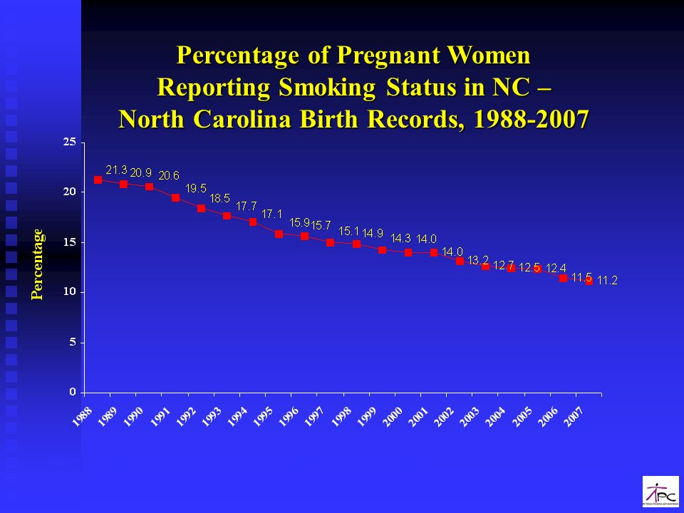 Percentage of Pregnant Women Reporting Smoking Status in NC –