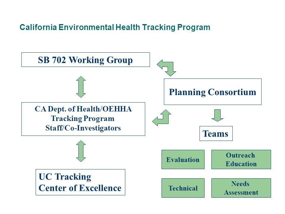 California Environmental Health Tracking Program