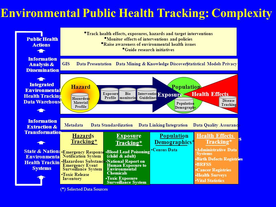 Environmental Public Health Tracking: Complexity