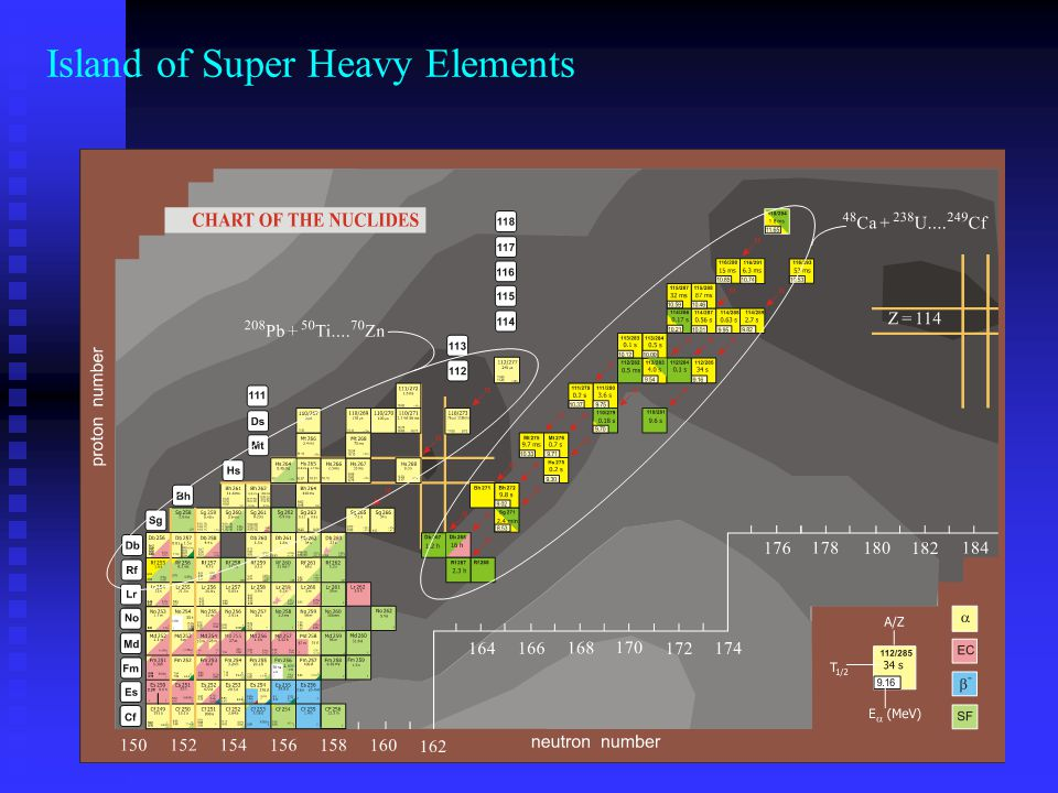 Island of Super Heavy Elements