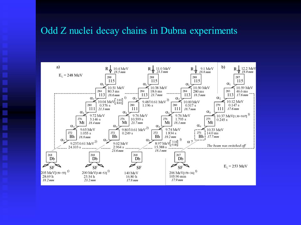 Odd Z nuclei decay chains in Dubna experiments