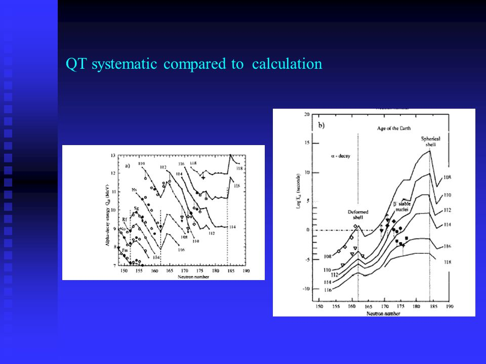 QT systematic compared to calculation
