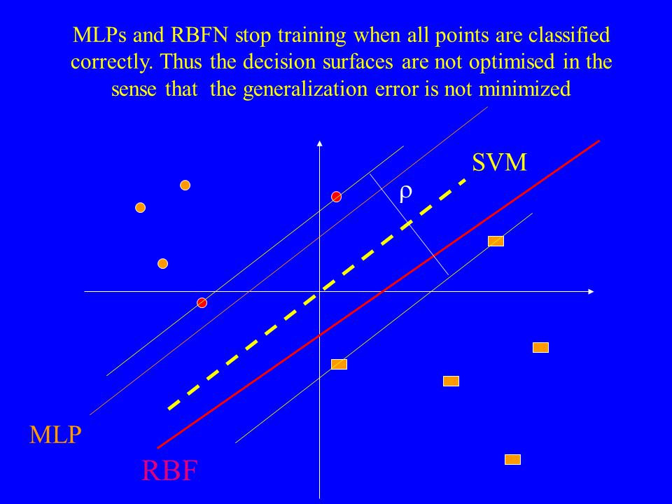 MLPs and RBFN stop training when all points are classified correctly