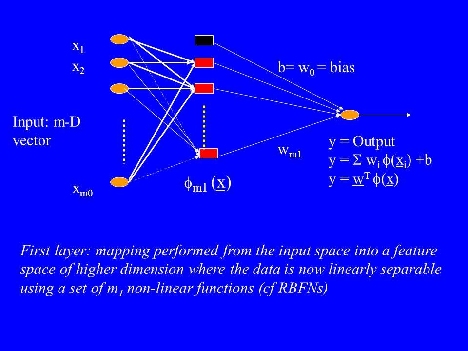 x1 x2. b= w0 = bias. Input: m-D vector. y = Output. y = S wi f(xi) +b. y = wT f(x) wm1. fm1 (x)