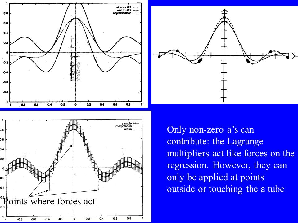 Only non-zero a's can contribute: the Lagrange multipliers act like forces on the regression. However, they can only be applied at points outside or touching the e tube