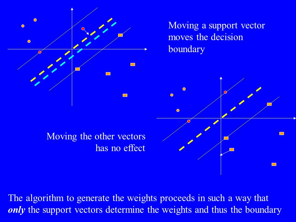 Moving a support vector moves the decision boundary