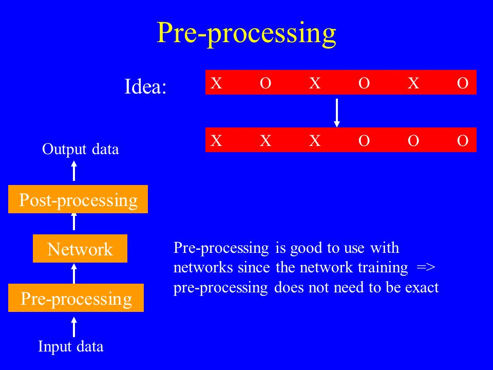 Pre-processing Idea: Post-processing Network Pre-processing