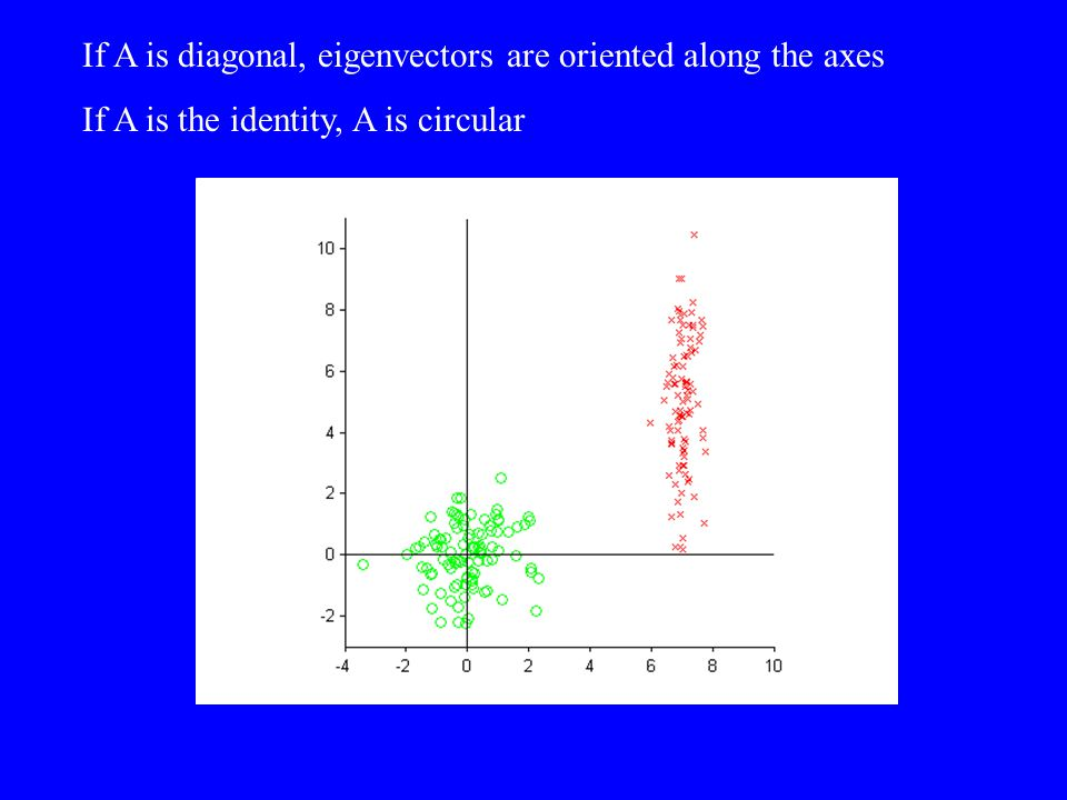 If A is diagonal, eigenvectors are oriented along the axes