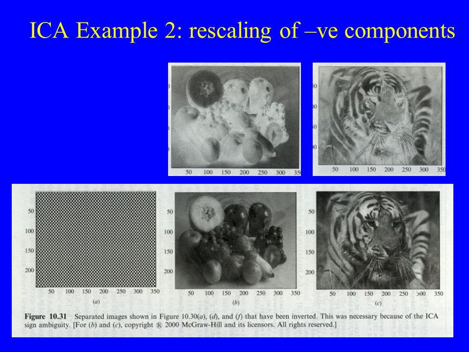 ICA Example 2: rescaling of –ve components