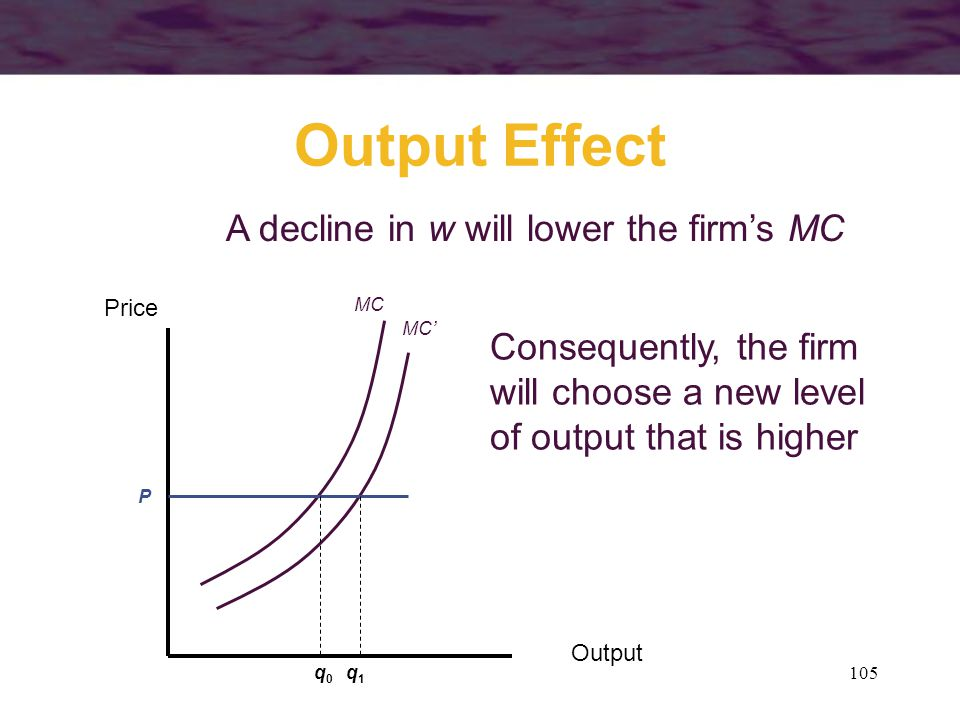 Output Effect A decline in w will lower the firm's MC