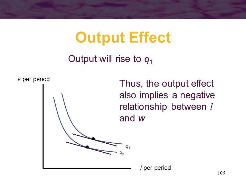 Output Effect Output will rise to q1