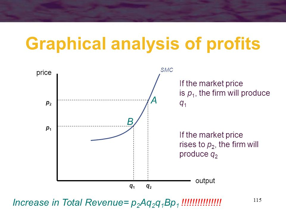 Graphical analysis of profits