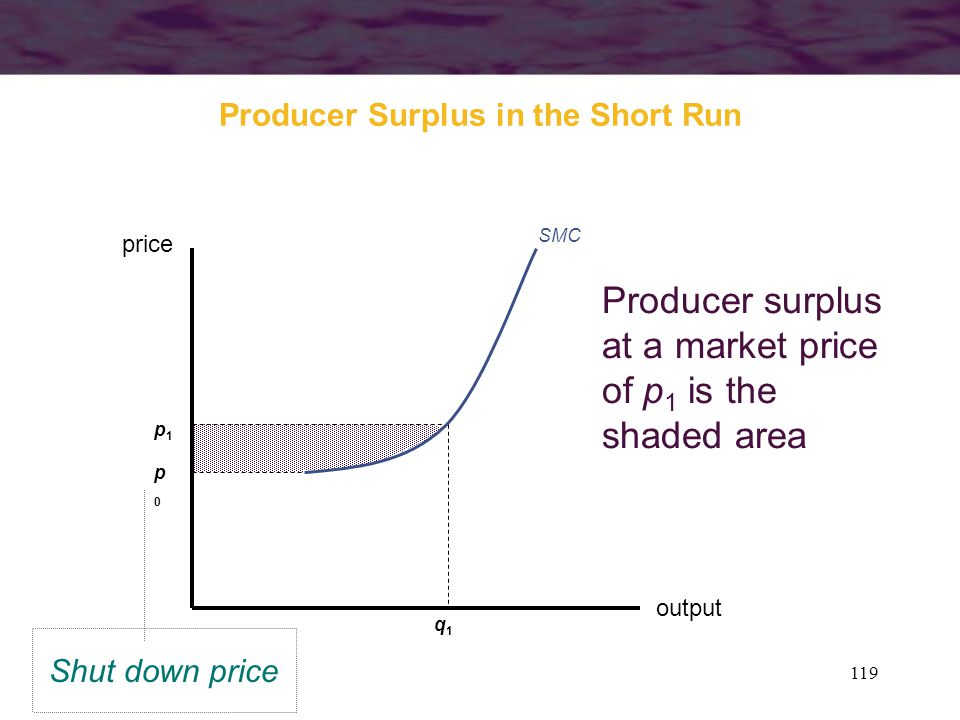 Producer Surplus in the Short Run