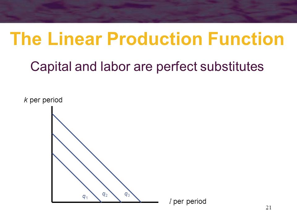 The Linear Production Function