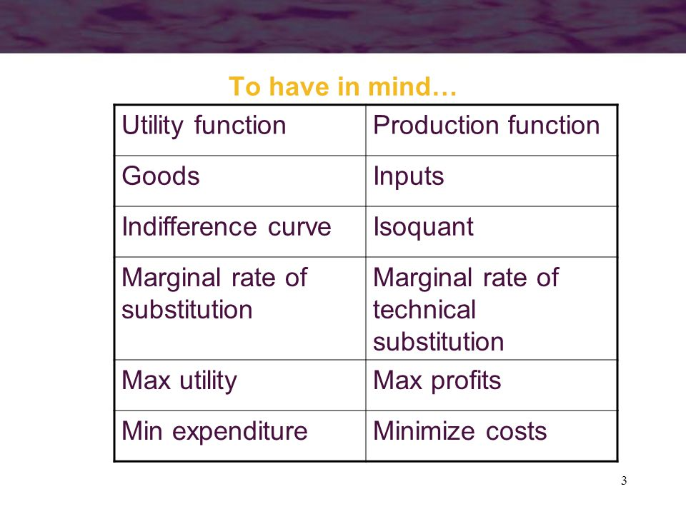 To have in mind… Utility function. Production function. Goods. Inputs. Indifference curve. Isoquant.