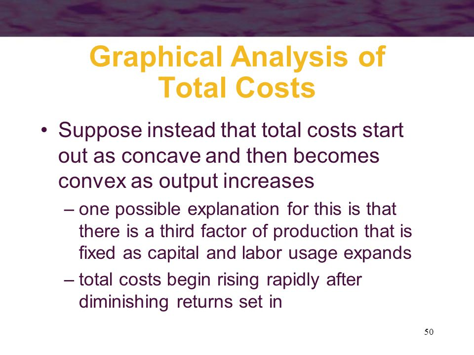 Graphical Analysis of Total Costs