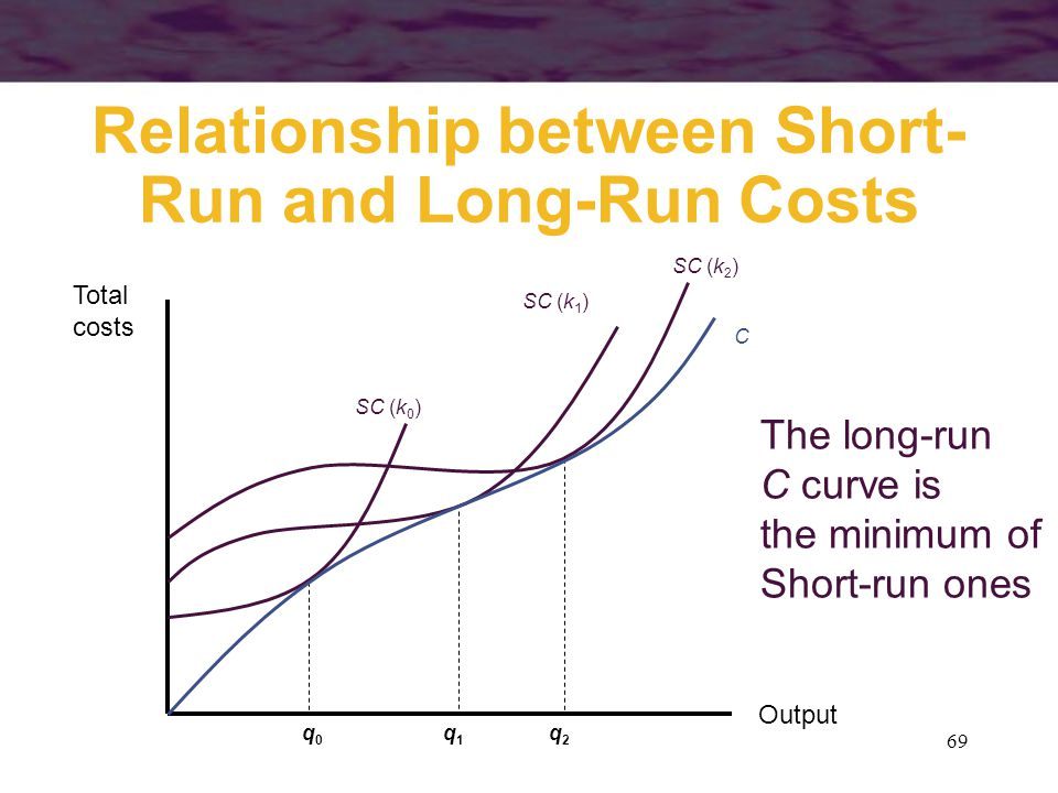 Relationship between Short-Run and Long-Run Costs