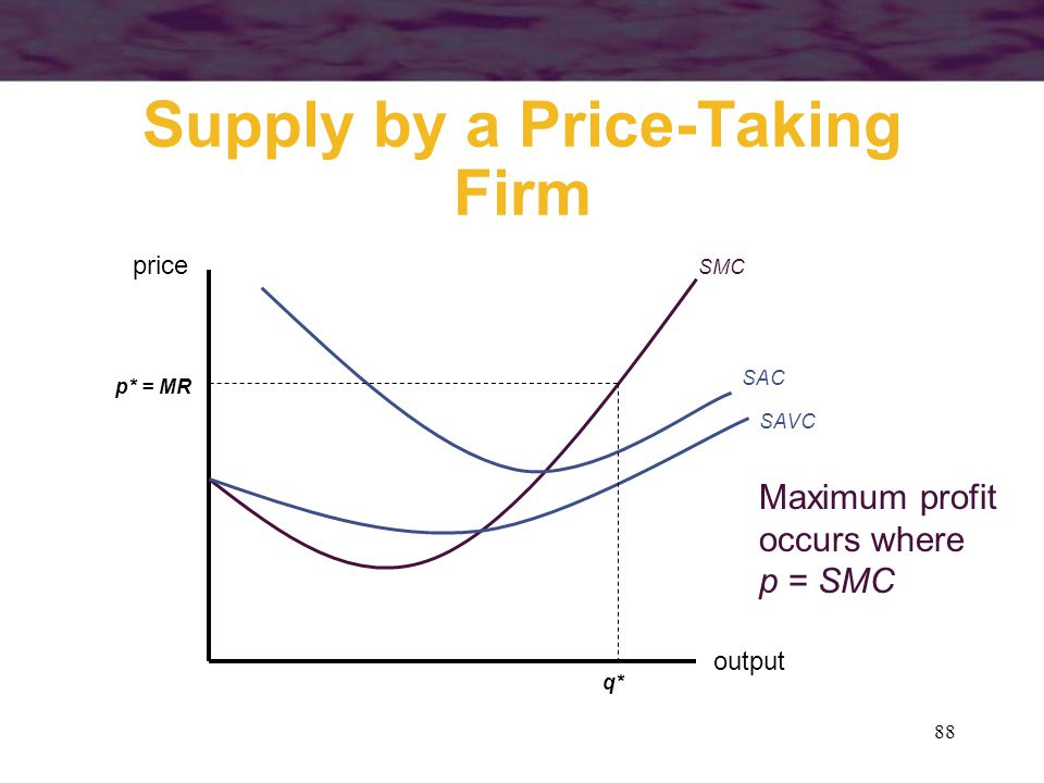 Supply by a Price-Taking Firm