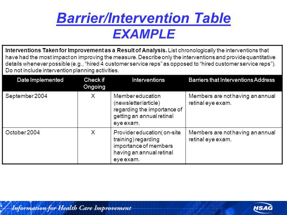 Barrier/Intervention Table EXAMPLE