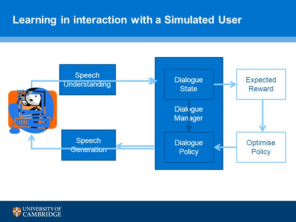 Learning in interaction with a Simulated User