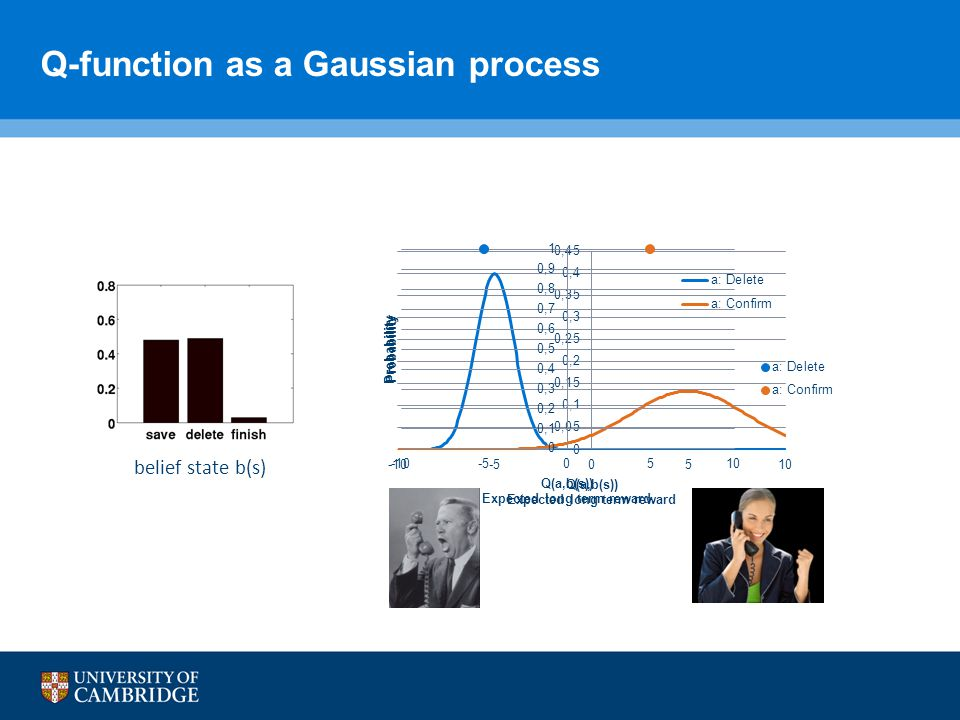 Q-function as a Gaussian process