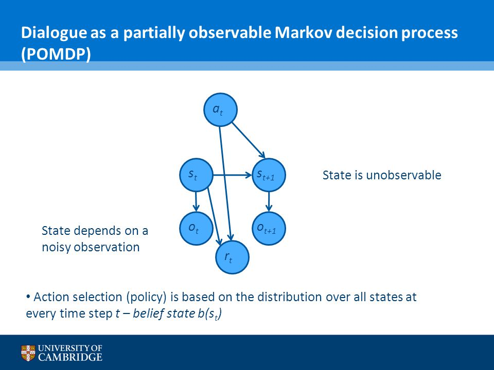 Dialogue as a partially observable Markov decision process (POMDP)
