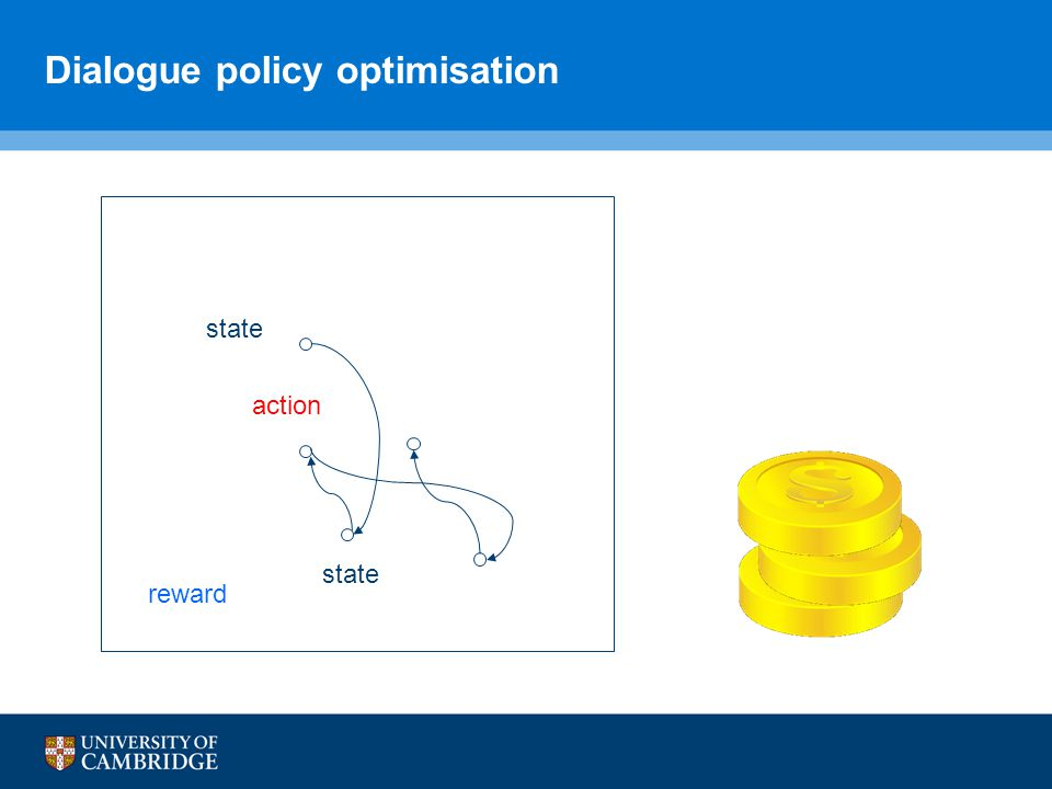 Dialogue policy optimisation