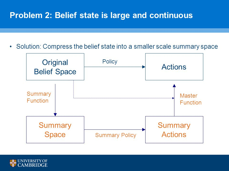 Problem 2: Belief state is large and continuous