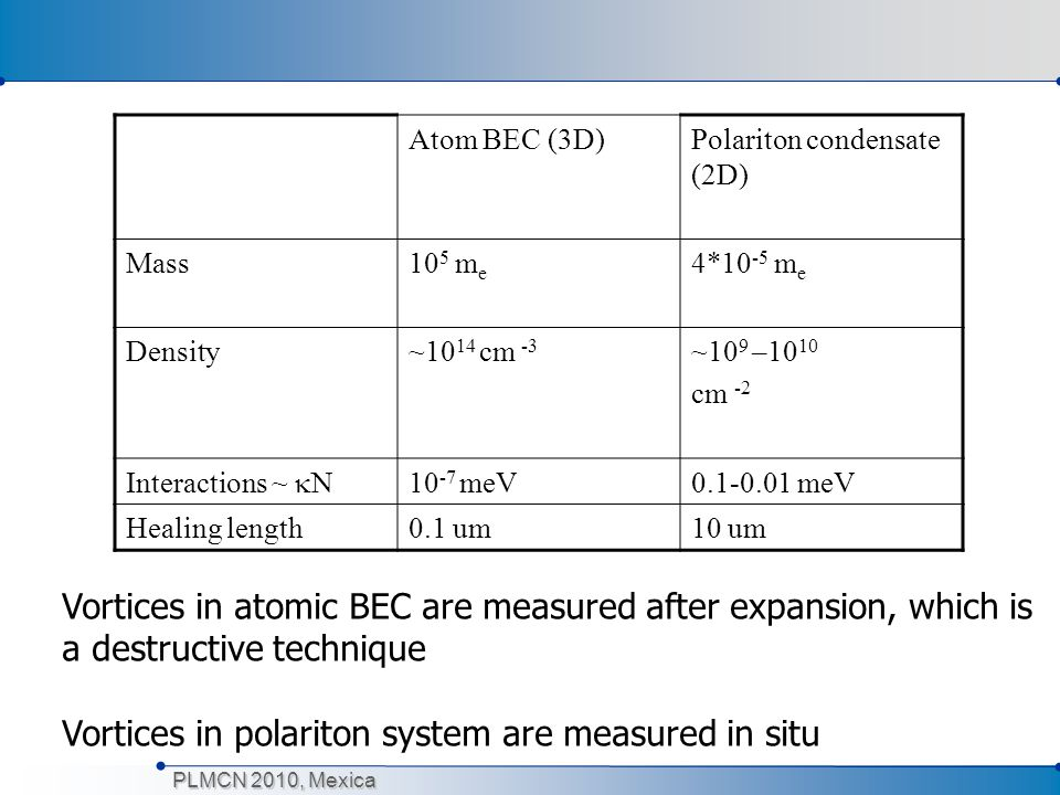 Vortices in atomic BEC are measured after expansion, which is