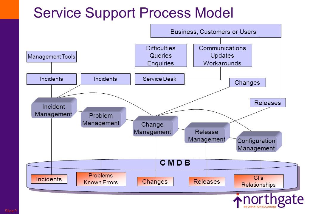 Service Support Process Model