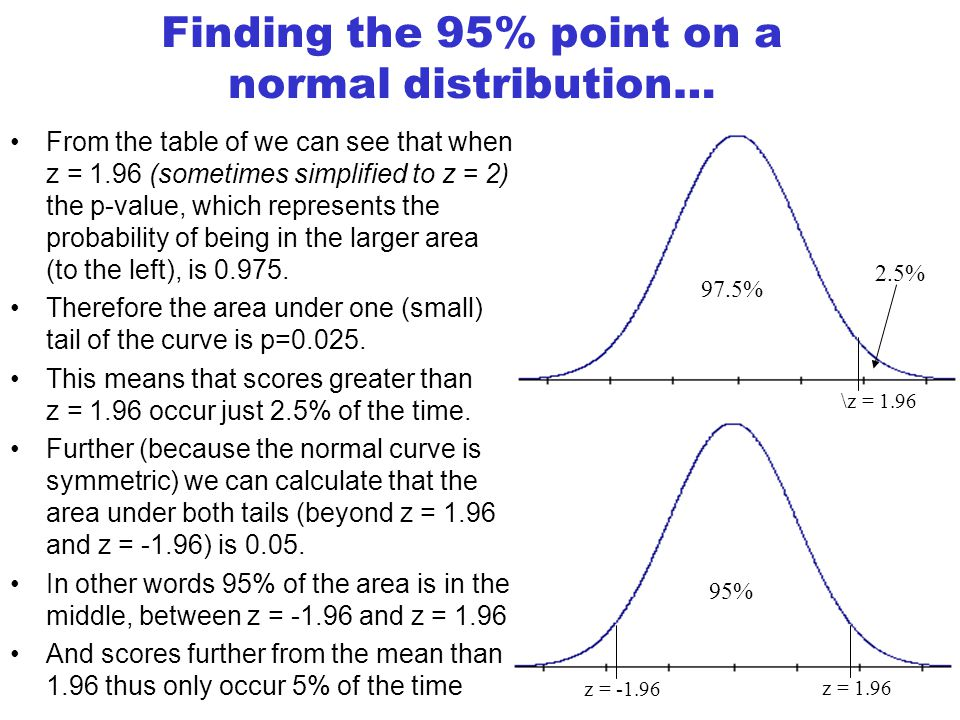 Finding the 95% point on a normal distribution…