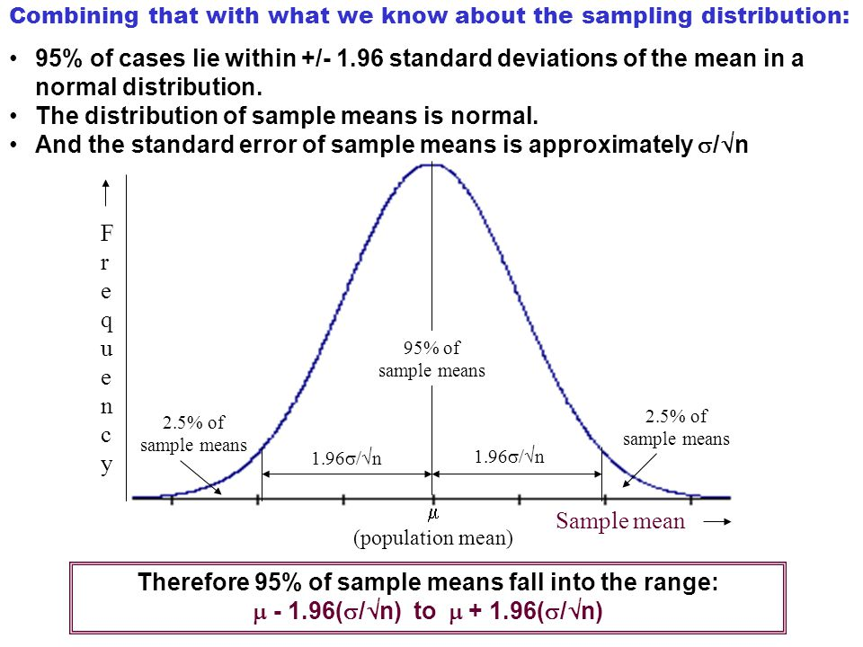 Therefore 95% of sample means fall into the range: