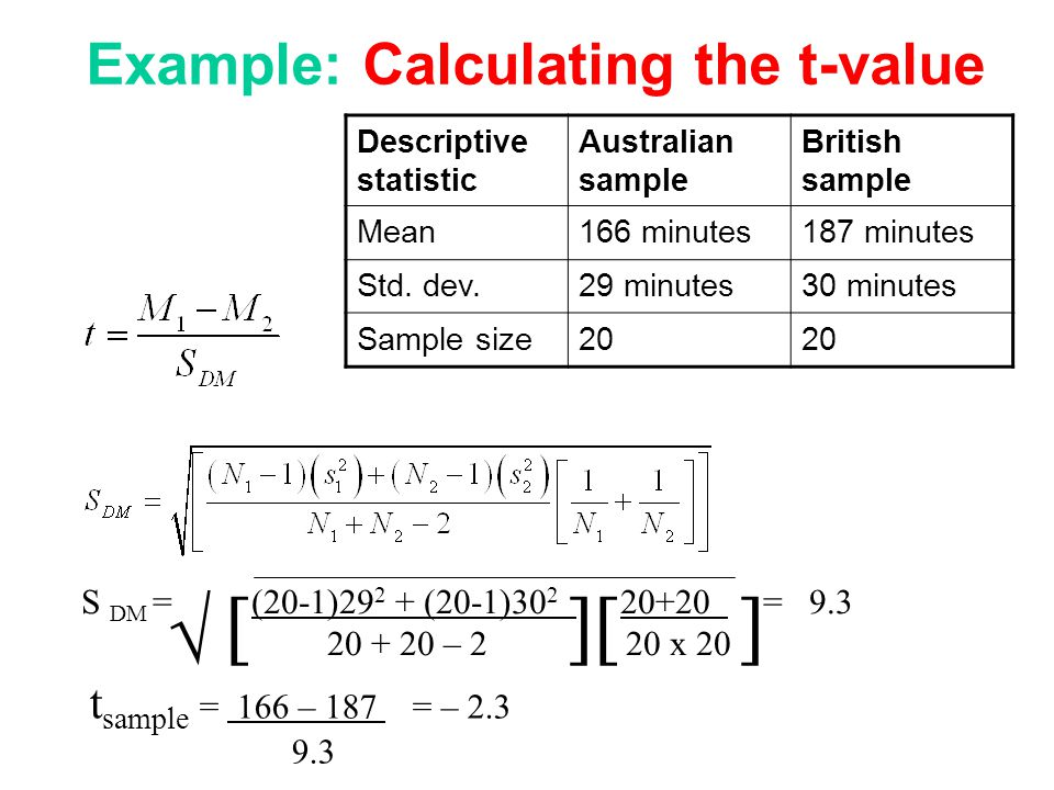 Example: Calculating the t-value