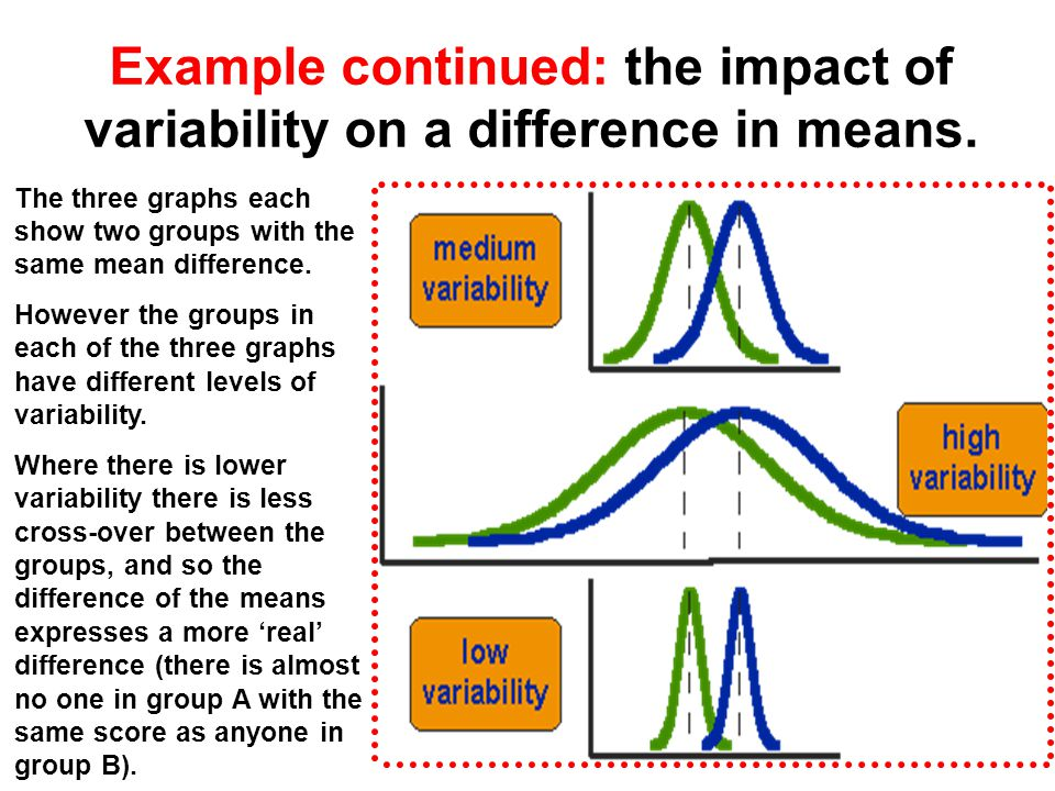 Example continued: the impact of variability on a difference in means.