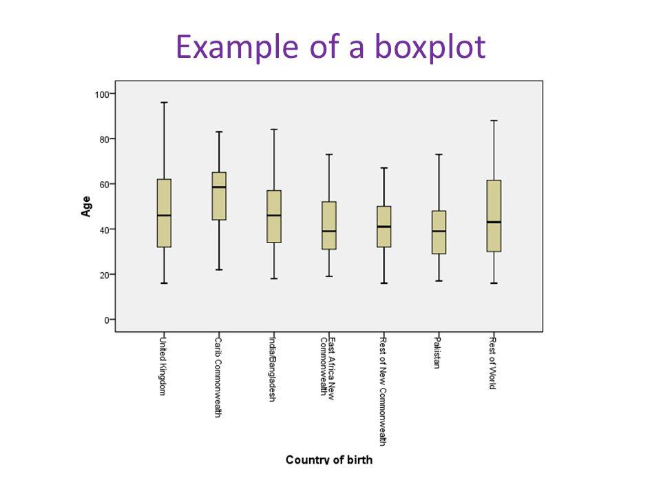 Example of a boxplot