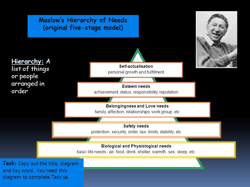 Maslow's Hierarchy of Needs (original five-stage model)