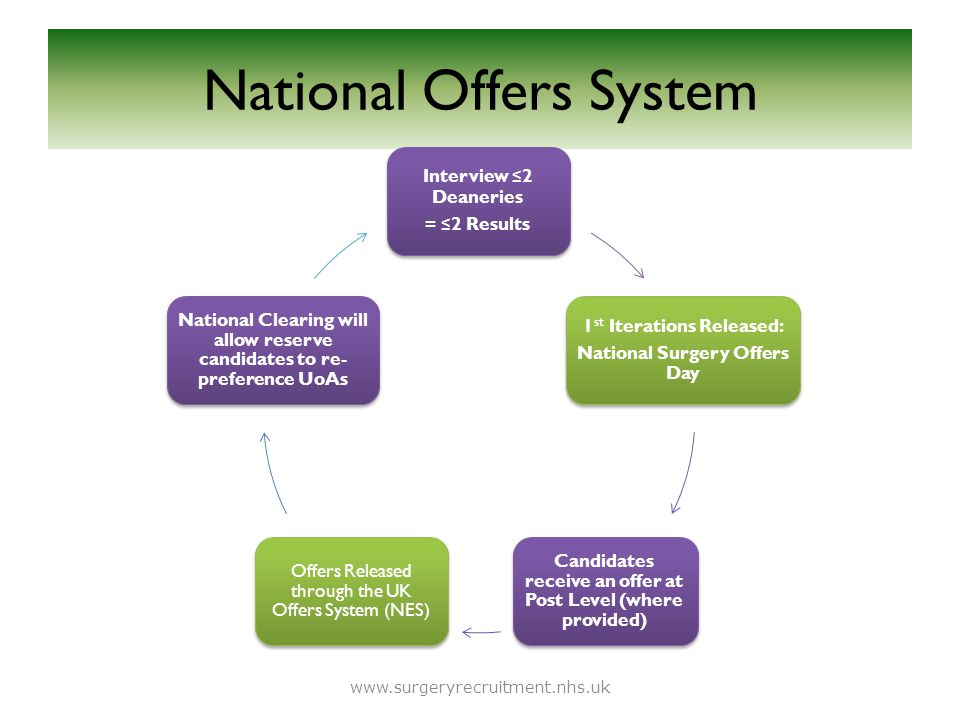 National Offers System