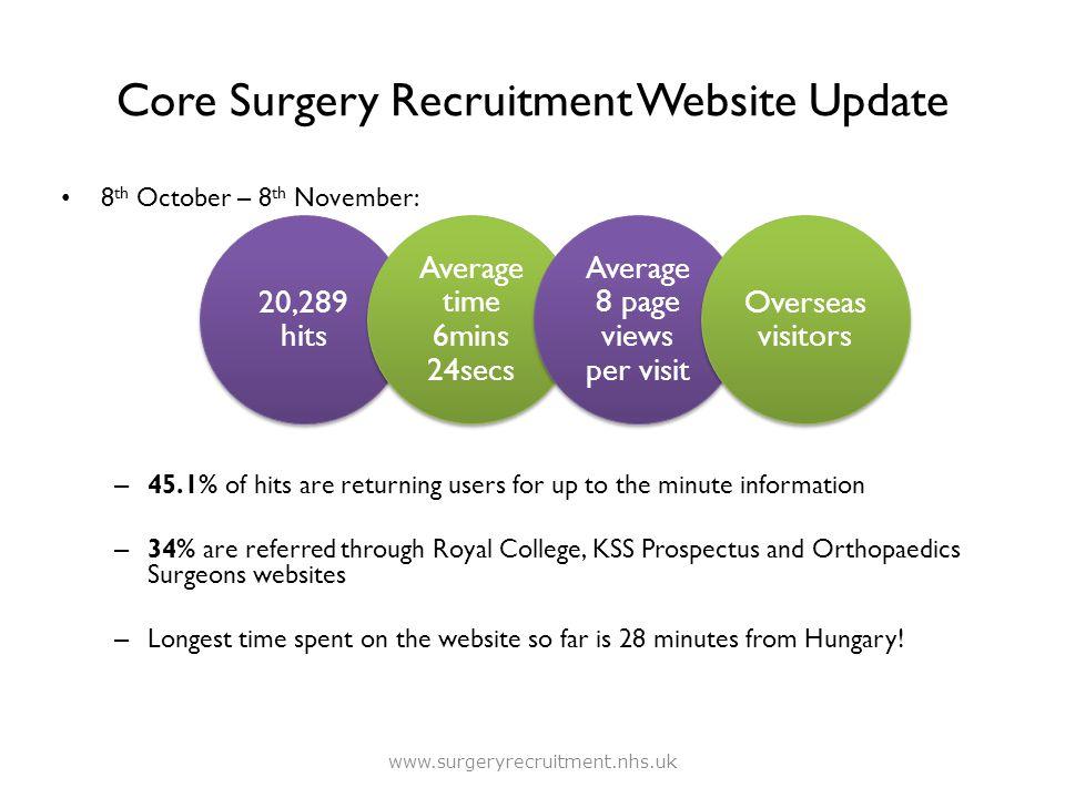 Core Surgery Recruitment Website Update