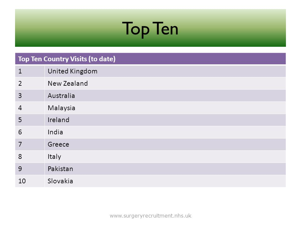 Top Ten Top Ten Country Visits (to date) 1 United Kingdom 2